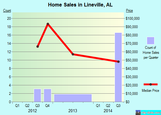 Lineville,AL real estate house value index trend