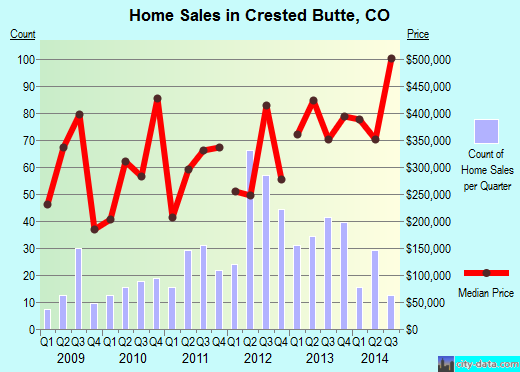 Crested Butte,CO real estate house value index trend