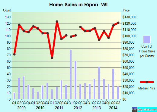 Ripon,WI real estate house value index trend