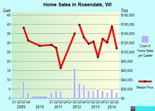Rosendale,WI real estate house value index trend