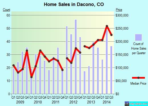 Dacono,CO real estate house value index trend