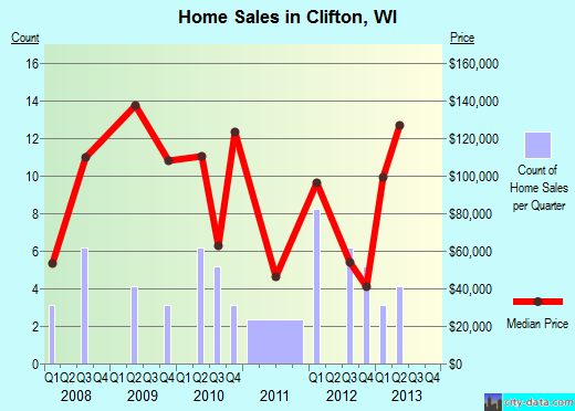 Clifton,WI real estate house value index trend