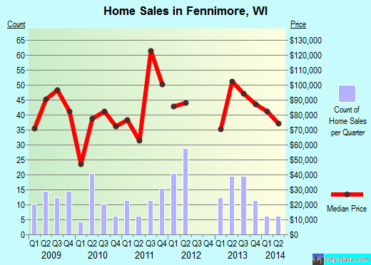 Fennimore,WI real estate house value index trend