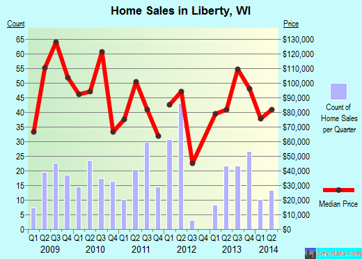 Liberty,WI real estate house value index trend