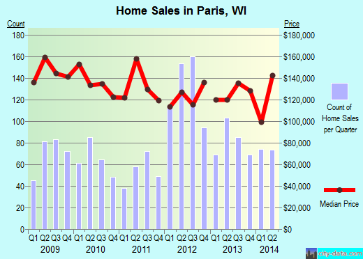Paris,WI real estate house value index trend