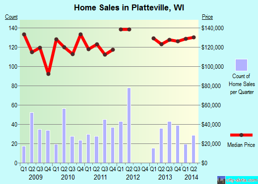 Platteville,WI real estate house value index trend
