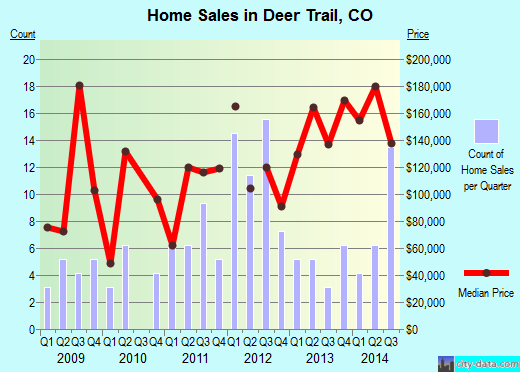 Deer Trail,CO real estate house value index trend