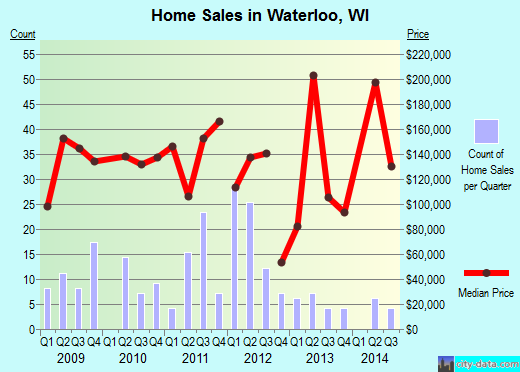 Waterloo,WI real estate house value index trend