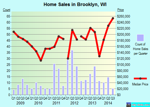 Brooklyn,WI real estate house value index trend