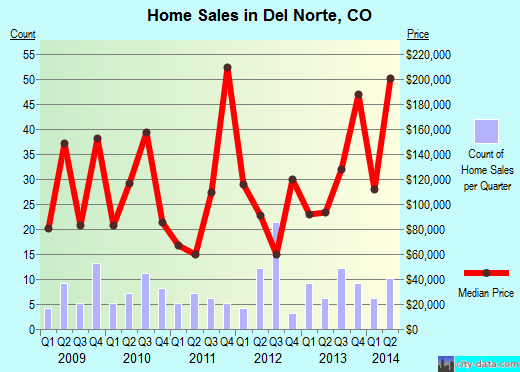 Del Norte,CO real estate house value index trend