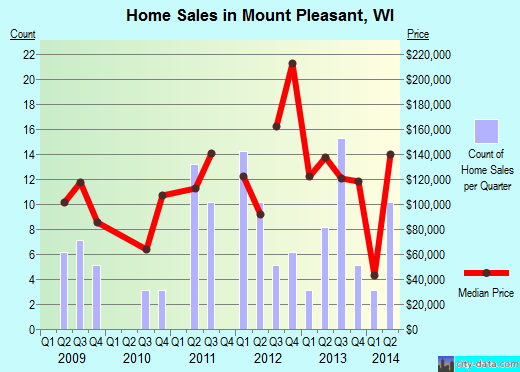 Mount Pleasant,WI real estate house value index trend