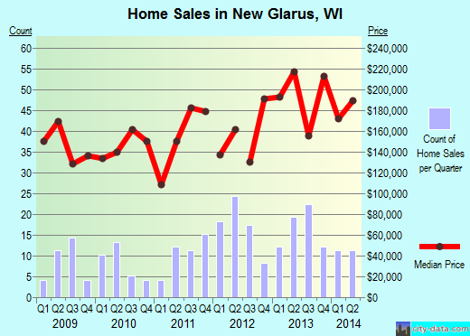 New Glarus,WI real estate house value index trend