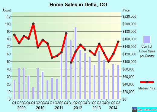 Delta,CO real estate house value index trend