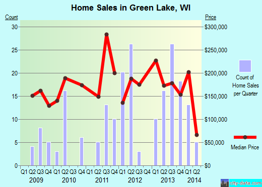 Green Lake,WI real estate house value index trend