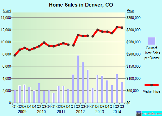 Denver,CO real estate house value index trend
