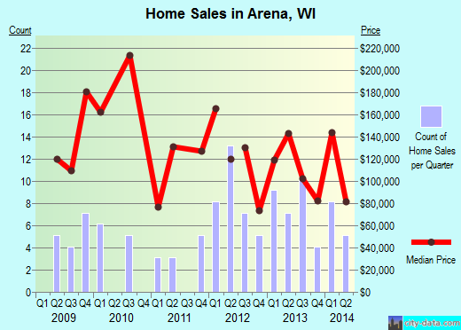 Arena,WI real estate house value index trend