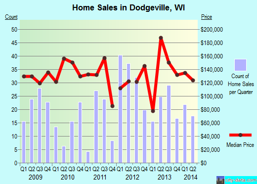 Dodgeville,WI real estate house value index trend
