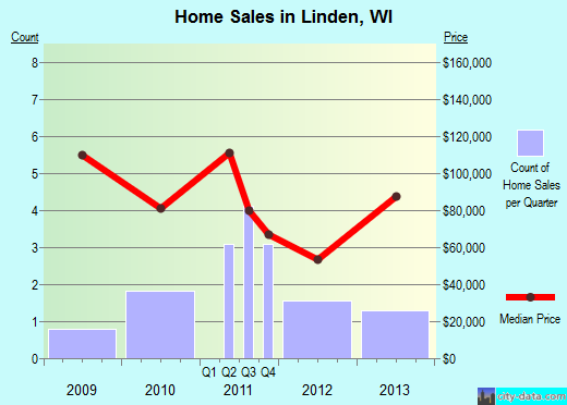 Linden,WI real estate house value index trend