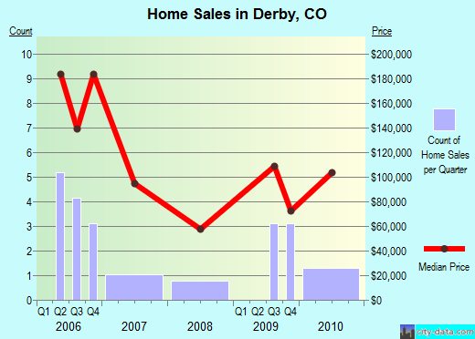 Derby,CO real estate house value index trend