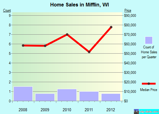 Mifflin,WI real estate house value index trend