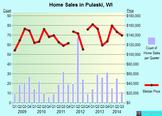 Pulaski,WI real estate house value index trend