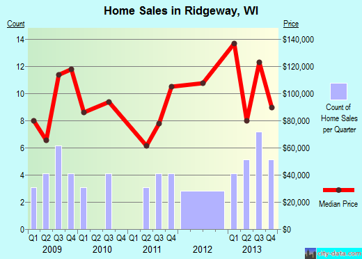 Ridgeway,WI real estate house value index trend