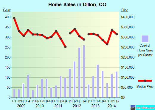 Dillon,CO real estate house value index trend