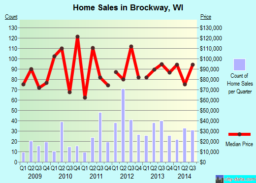 Brockway,WI real estate house value index trend