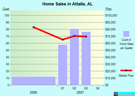 Attalla,AL real estate house value index trend