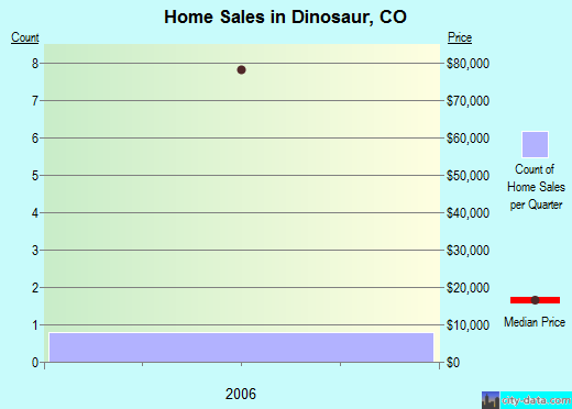 Dinosaur,CO real estate house value index trend