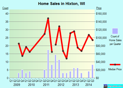 Hixton,WI real estate house value index trend
