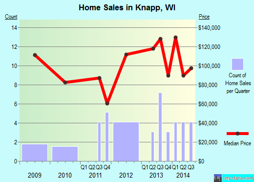 Knapp,WI real estate house value index trend
