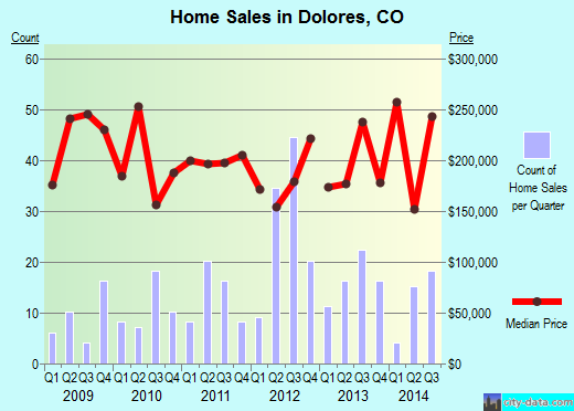 Dolores,CO real estate house value index trend