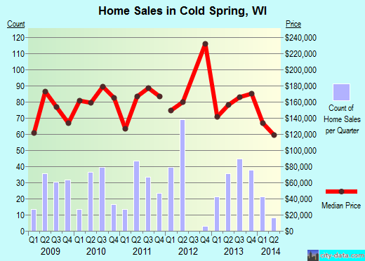 Cold Spring,WI real estate house value index trend