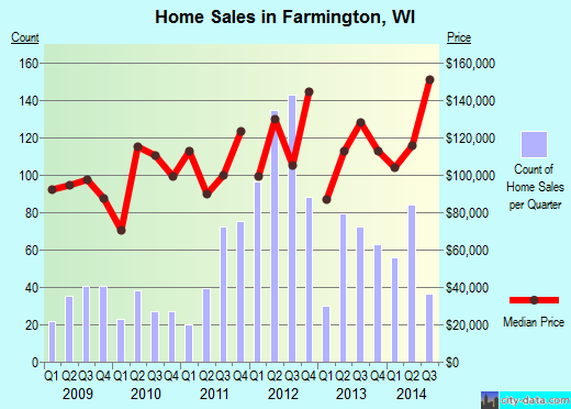 Farmington,WI real estate house value index trend