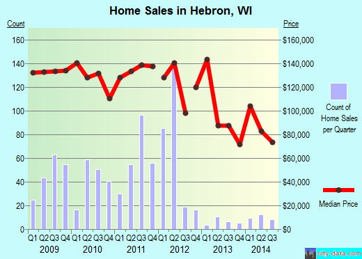 Hebron,WI real estate house value index trend