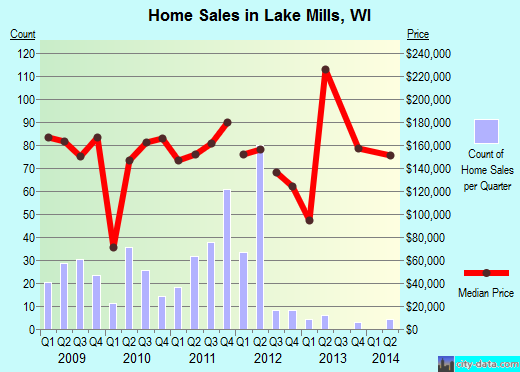 Lake Mills,WI real estate house value index trend