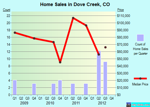 Dove Creek,CO real estate house value index trend