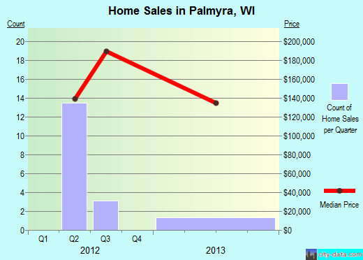 Palmyra,WI real estate house value index trend
