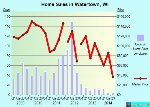 Watertown,WI real estate house value index trend