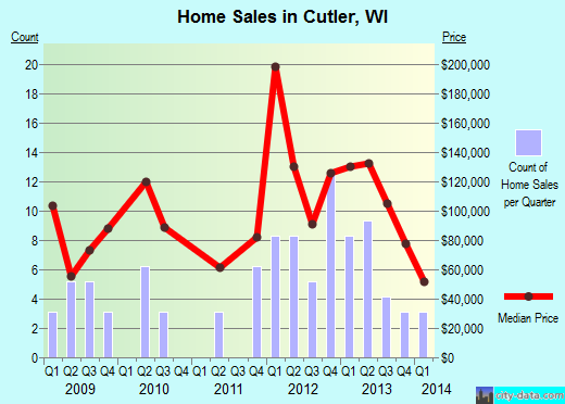 Cutler,WI real estate house value index trend