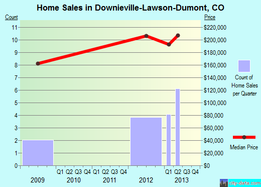 Downieville-Lawson-Dumont,CO real estate house value index trend