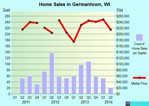 Germantown,WI real estate house value index trend