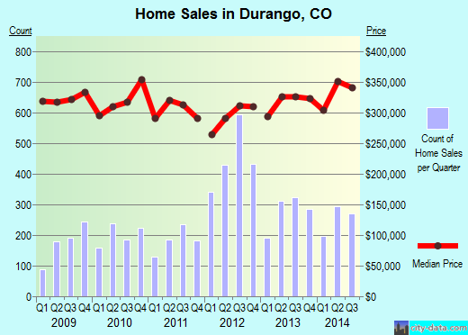Durango,CO real estate house value index trend