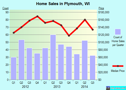 Plymouth,WI real estate house value index trend