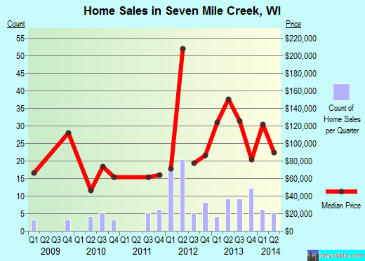 Seven Mile Creek,WI real estate house value index trend