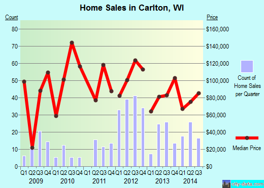 Carlton,WI real estate house value index trend