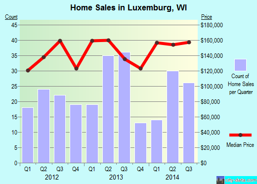 Luxemburg,WI real estate house value index trend