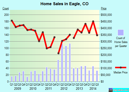 Eagle,CO real estate house value index trend