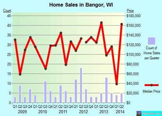 Bangor,WI real estate house value index trend